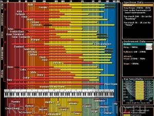 Частоты музыкальных инструментов